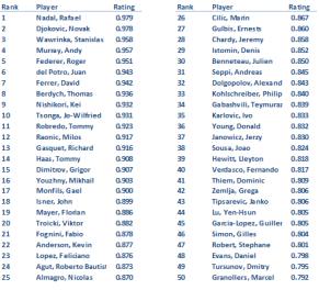 ATP Ratings through May 18th, 2014