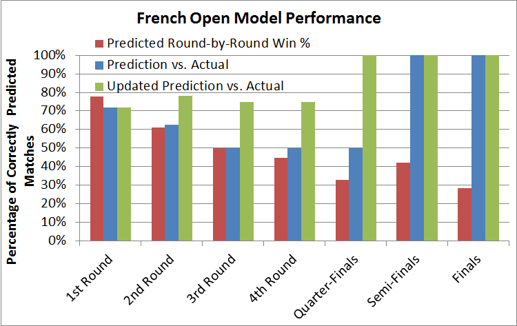 French Open Model Performance
