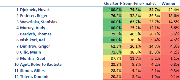 Updated US Open Predictions 9-2-2014