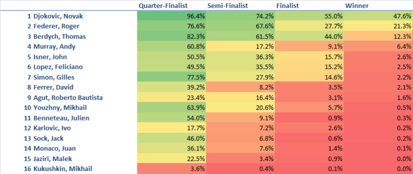Shanghai Masters Predictions 10-8-2014