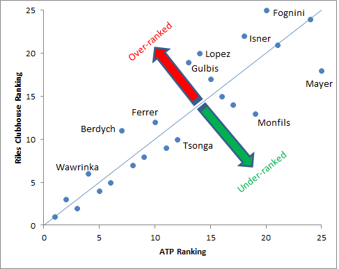 Comparison of Riles Clubhouse to ATP Rankings through November 2nd, 2014