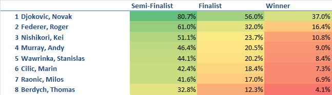 ATP World Tour Finals Predictions 11-6-2014