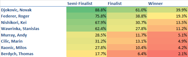 ATP World Tour Finals Predictions 11-10-2014