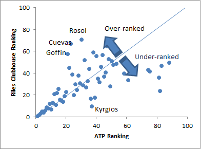 Comparison of Riles Clubhouse to ATP Rankings through March 8th, 2015
