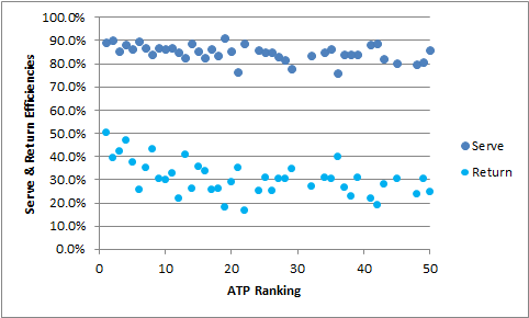 Comparison of Serve & Return Efficiencies to ATP Ranking, updated April 20, 2015