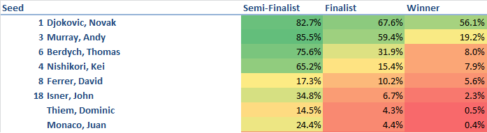 Miami Open Predictions 4-1-2015