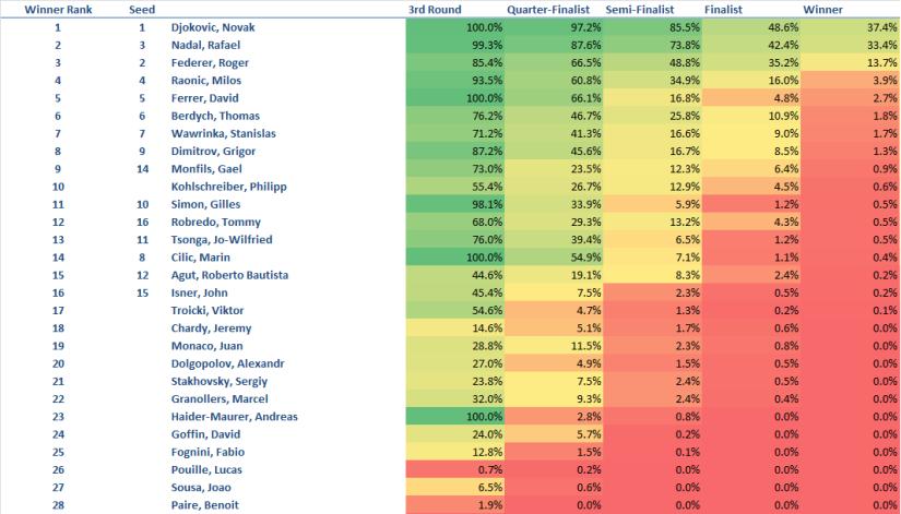 Monte Carlo Masters Predictions 4-14-2015