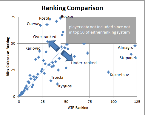 Comparison of Riles Clubhouse to ATP Rankings through April 20th, 2015