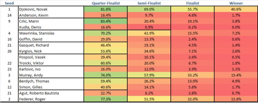 Wimbledon Predictions 7-5-2015