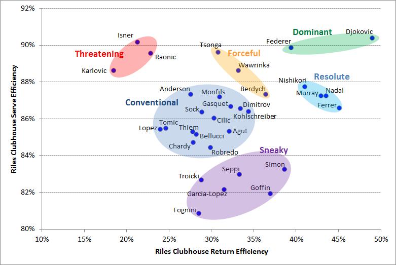 US Open Men's Seed Analysis, Comparison of Serve & Return Efficiencies