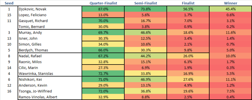 Shanghai Masters Predictions 10-14-2015