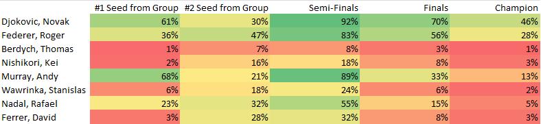 ATP World Tour Finals Predictions 11-16-2015