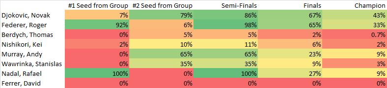 ATP World Tour Finals Predictions 11-18-2015