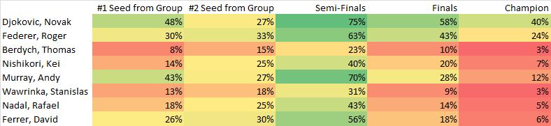 ATP World Tour Finals Predictions 11-14-2015