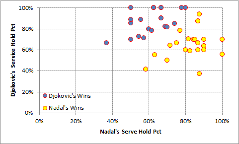 Nadal vs Djokovic service hold comparisons including all ATP level matches through November 20th, 2015