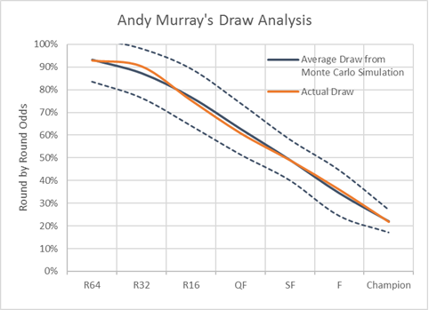Andy Murray Draw