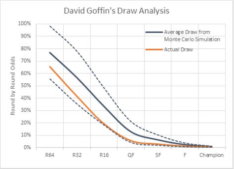 David Goffin Draw