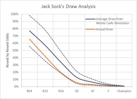 Jack Sock Draw.png