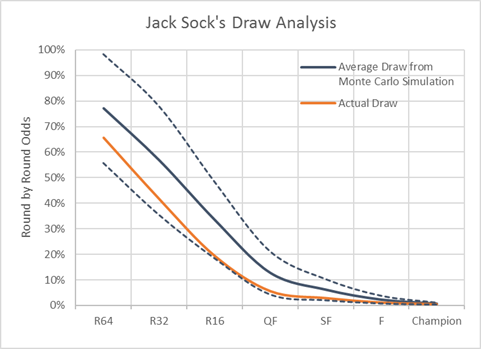 Jack Sock Draw.png
