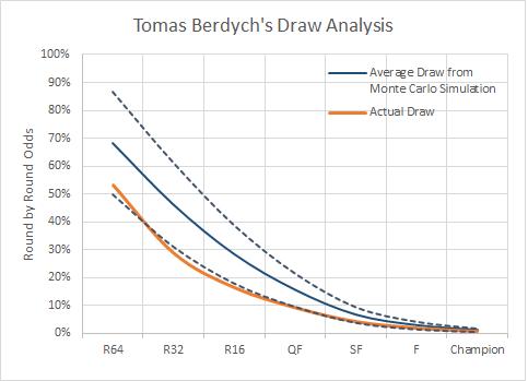 Tomas Berdych Draw